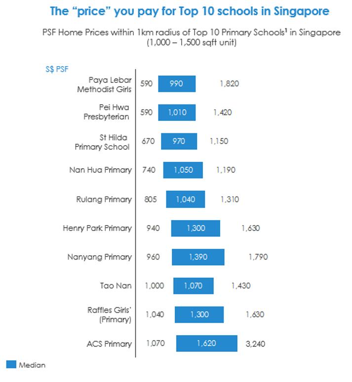DREA Singapore Property Schools