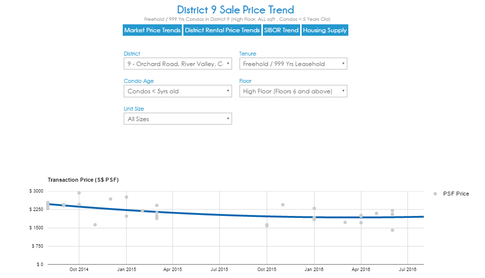 DREA Singapore Property Price Trends