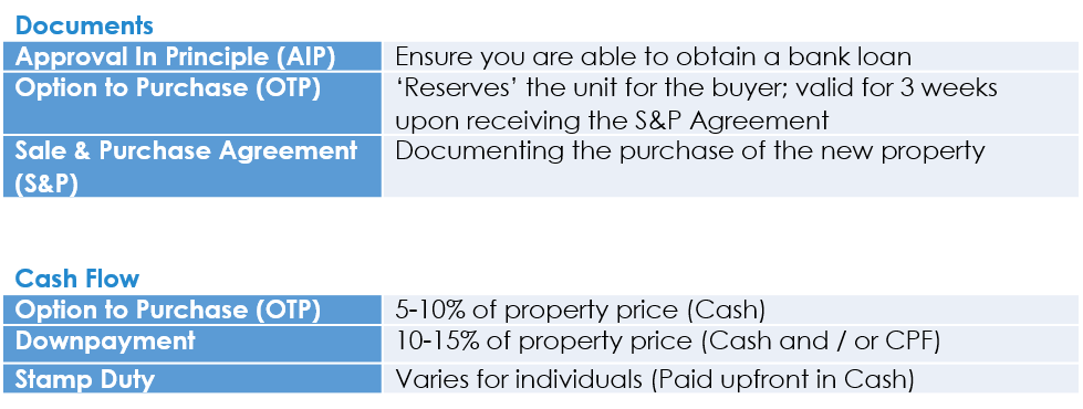 Guide to Buying Singapore Property Summary