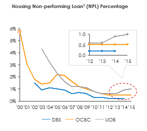 Housing NPL