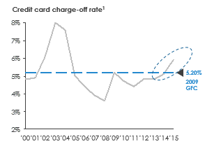 Singapore Credit Card Charge off Rate
