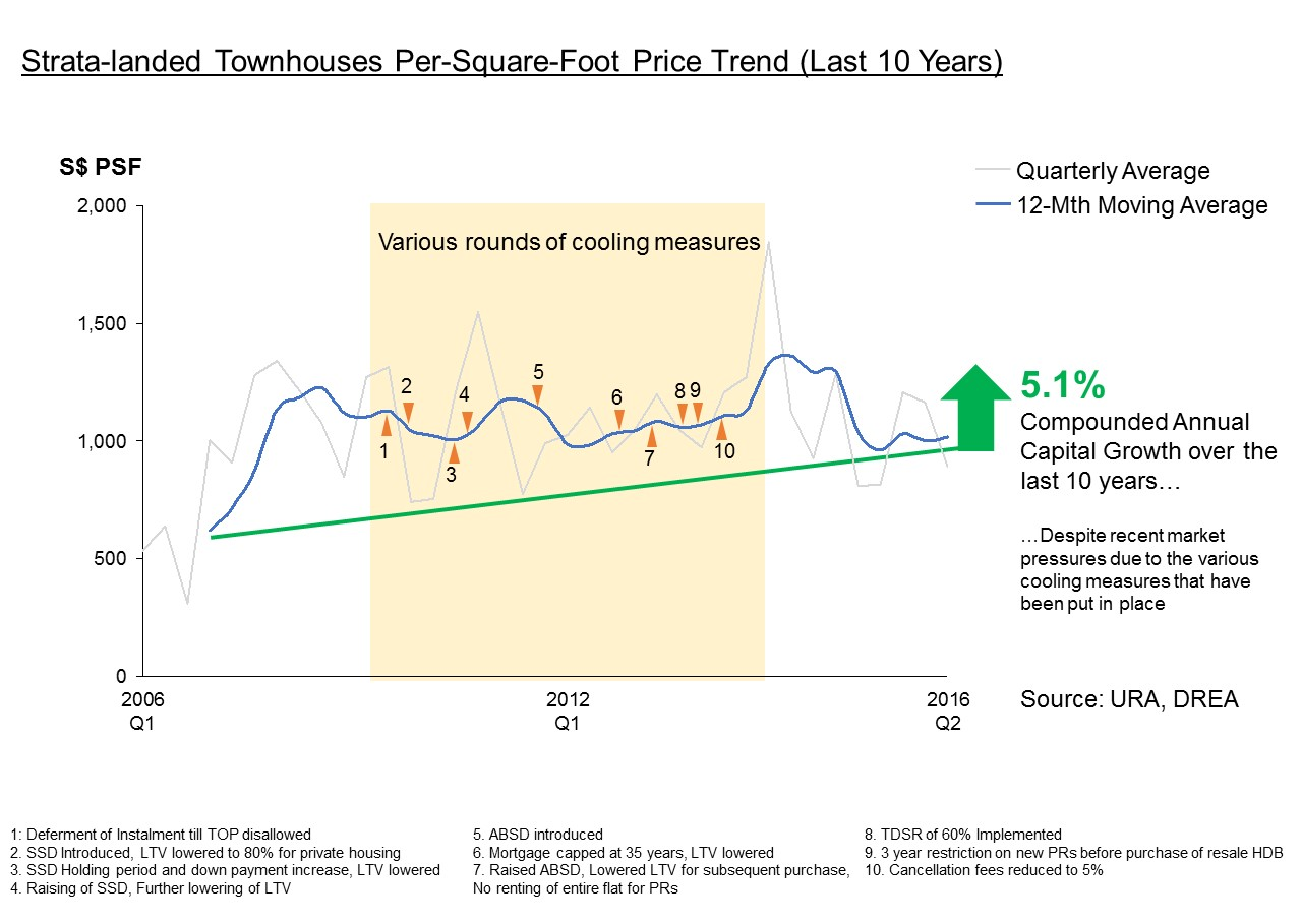 Strata landed townhouse singapore price trend