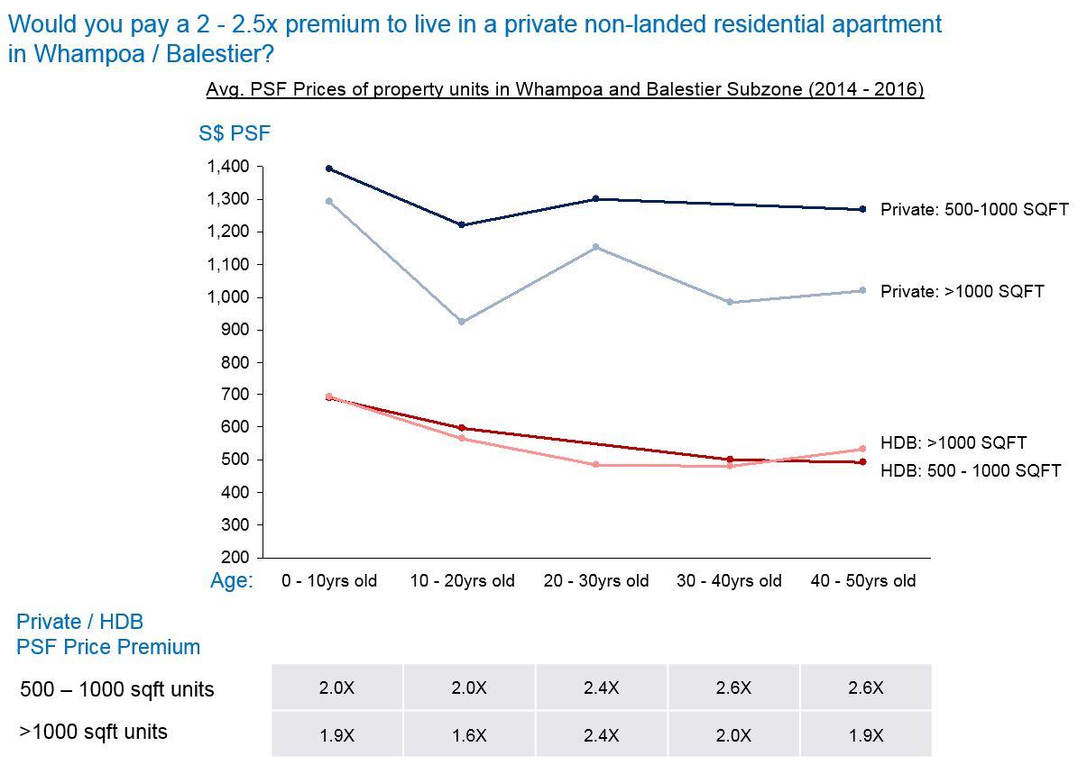 Balestier-Whampoa-Property-Prices