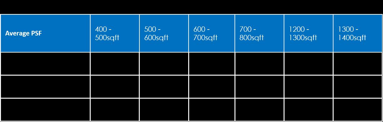 DREA: Average PSF HDB Units