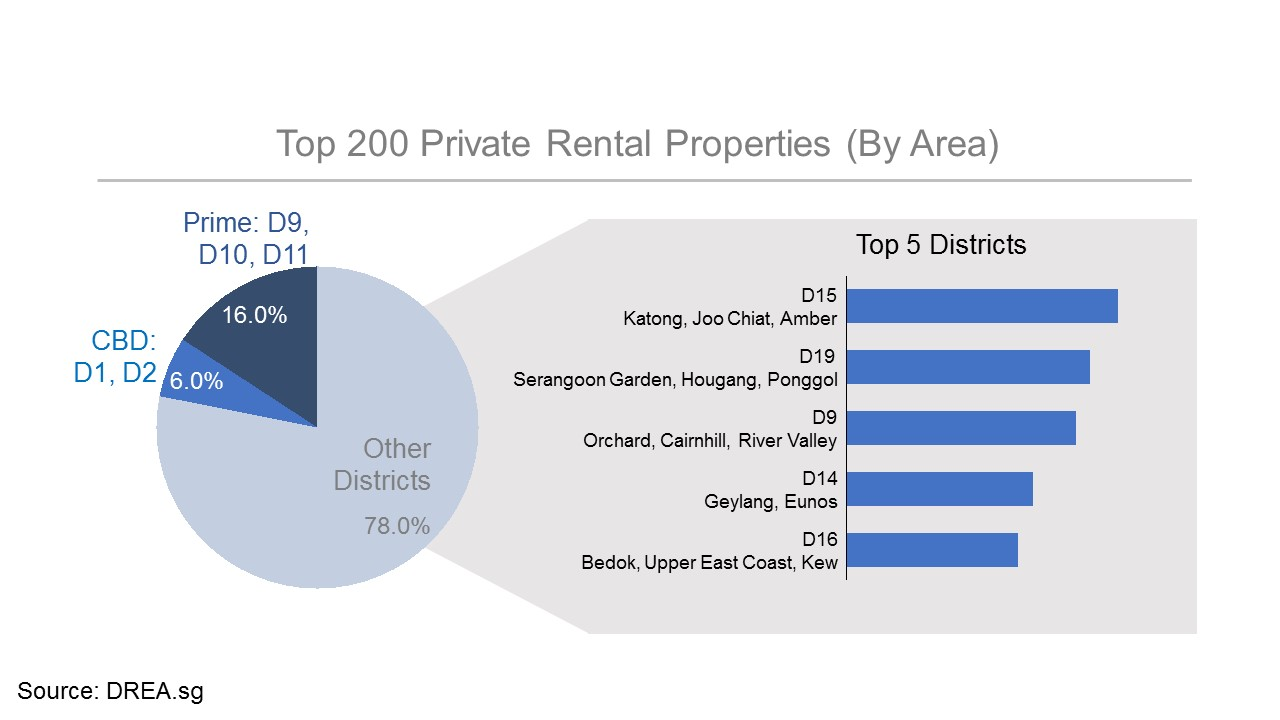 Rental Demand is equally Robust Outside the Central District