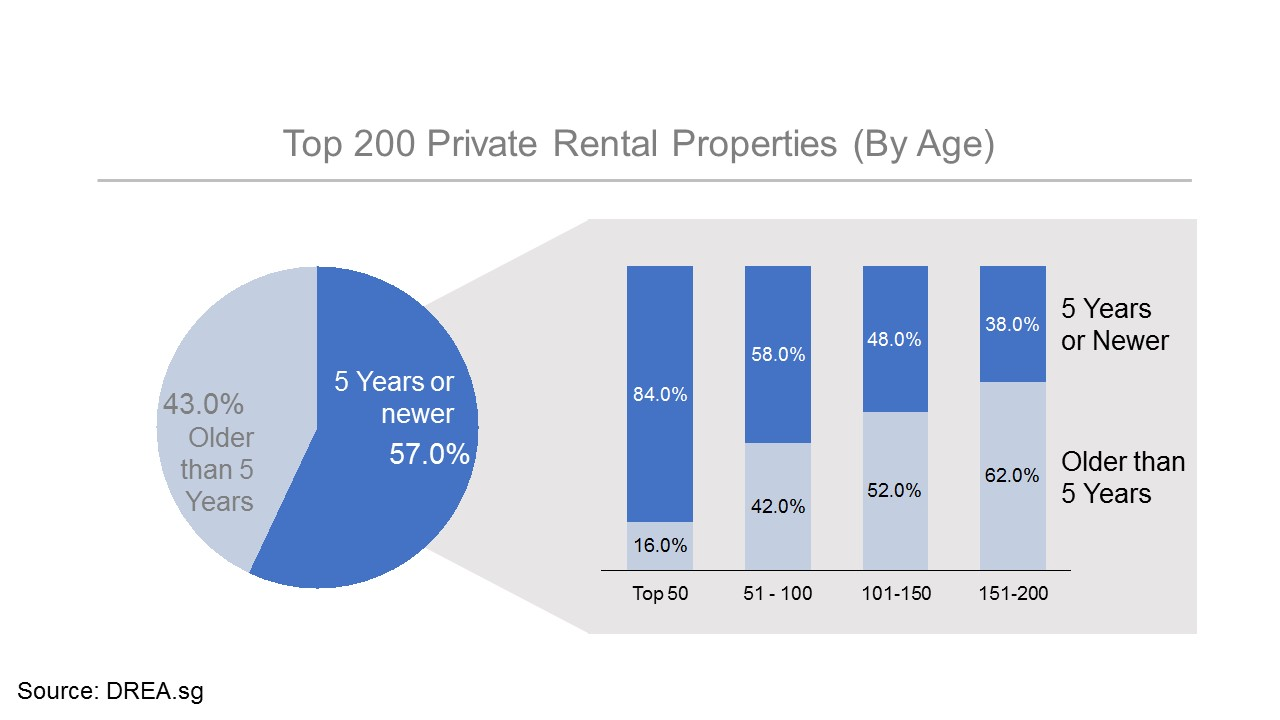 Age of the property matters