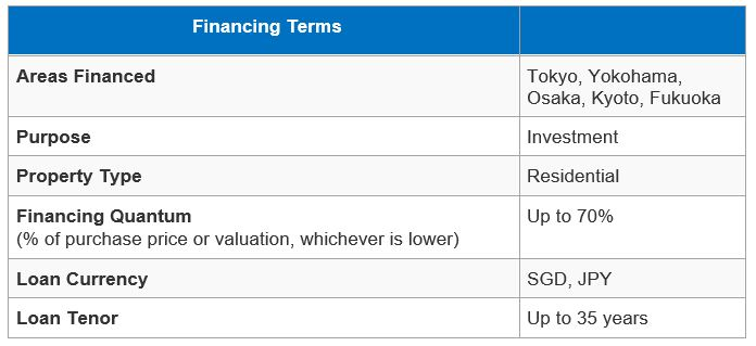 Home Financing Terms