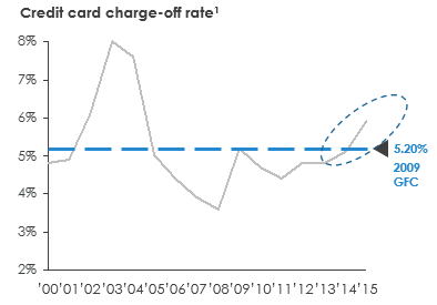 credit-card-charge-off-rate