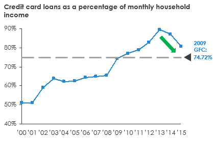 credit-card-loans-percentage-monthly-household-income