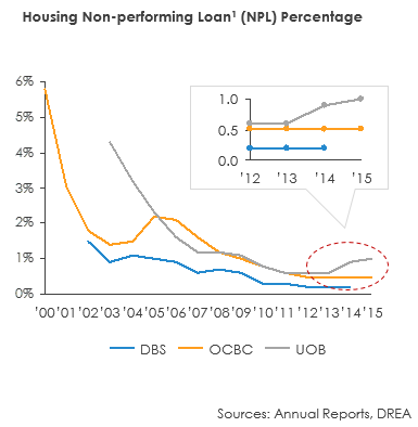 Housing non-performing loan Percentage